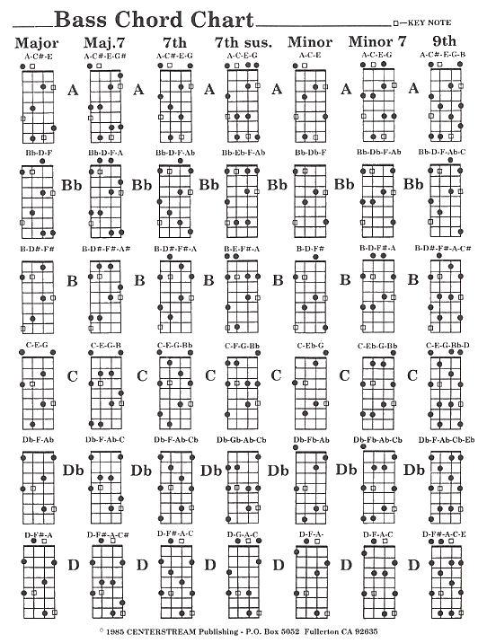 Bass Guitar Chords Noten DVDs Songbooks Bücher Chords Tabs Bass
